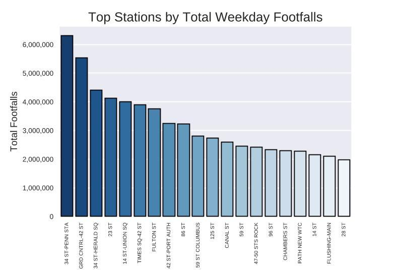 top_wd_stations.emf