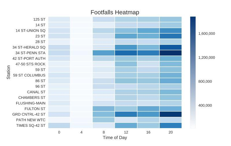 top_wd_stations_heatmap.emf